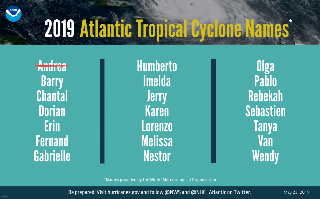 2019 Atlantic hurricane names